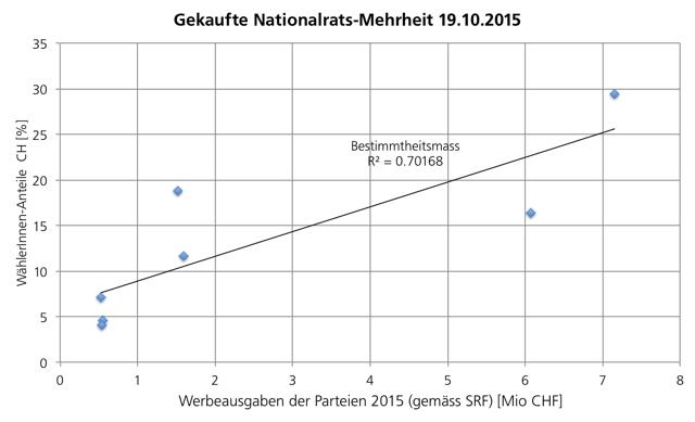 Interpretation NR-Wahlen 2015